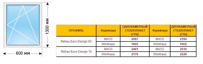 Металлопластиковые окна цена